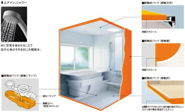浴室/お手入れカンタン、お掃除もラクラク! 床・壁・天井に断熱材パックを入れて 冬もあたたか! 追焚きもできます。